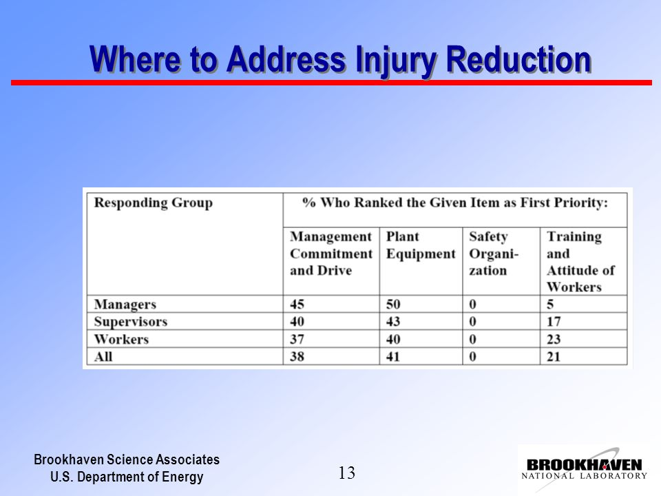Brookhaven Science Associates U.S. Department of Energy 13 Where to Address Injury Reduction