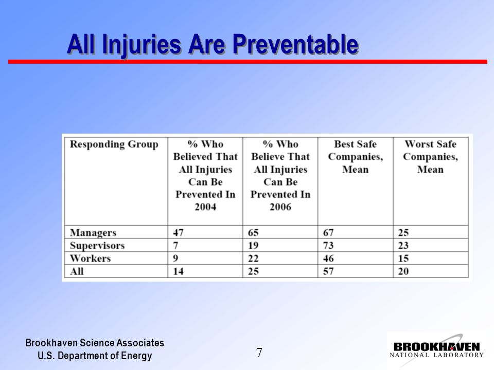 Brookhaven Science Associates U.S. Department of Energy 7 All Injuries Are Preventable