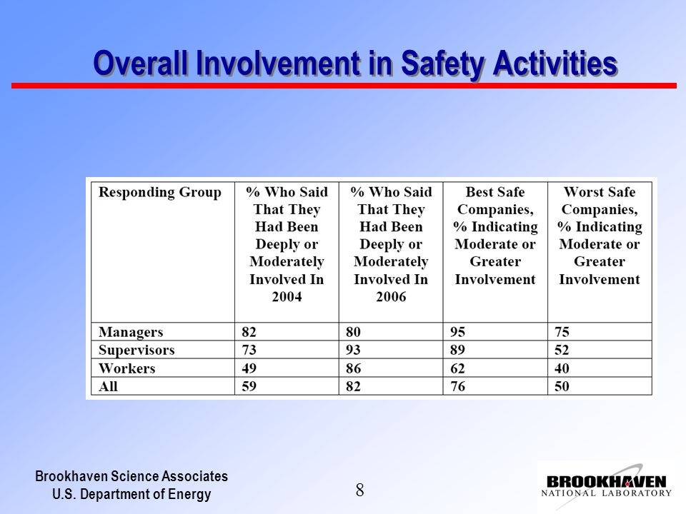Brookhaven Science Associates U.S. Department of Energy 8 Overall Involvement in Safety Activities