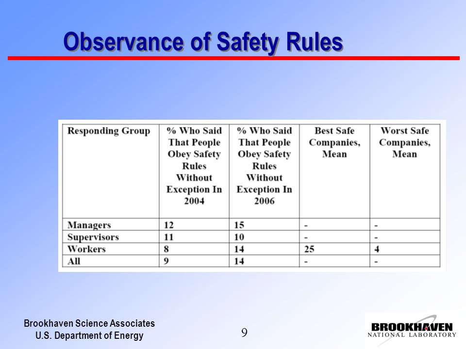 Brookhaven Science Associates U.S. Department of Energy 9 Observance of Safety Rules