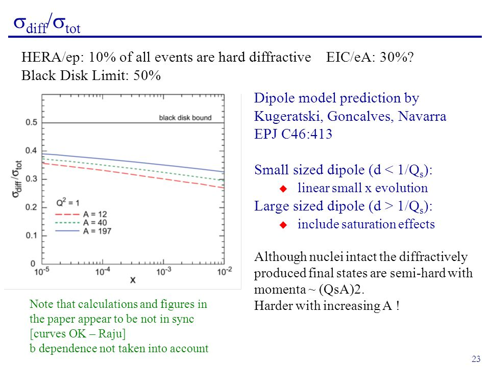 23  diff /  tot Dipole model prediction by Kugeratski, Goncalves, Navarra EPJ C46:413 Small sized dipole (d < 1/Q s ):  linear small x evolution Large sized dipole (d > 1/Q s ):  include saturation effects Although nuclei intact the diffractively produced final states are semi-hard with momenta ~ (QsA)2.