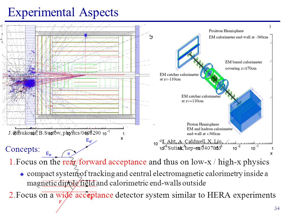 34 Experimental Aspects Concepts: 1.Focus on the rear/forward acceptance and thus on low-x / high-x physics  compact system of tracking and central electromagnetic calorimetry inside a magnetic dipole field and calorimetric end-walls outside 2.Focus on a wide acceptance detector system similar to HERA experiments I.