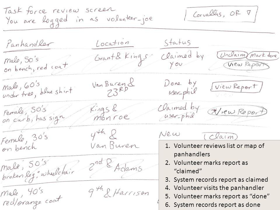 "1.Volunteer reviews list or map of panhandlers 2.Volunteer marks report as ""claimed"" 3.System records report as claimed 4.Volunteer visits the panhand"