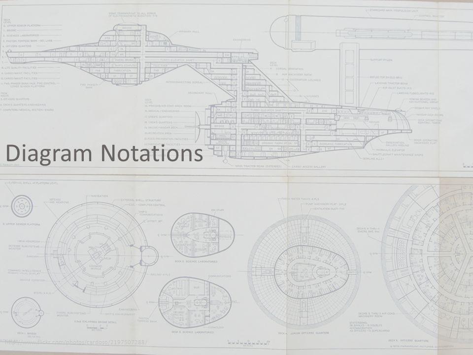 Diagram Notations http://www.flickr.com/photos/cardoso/2197507288/