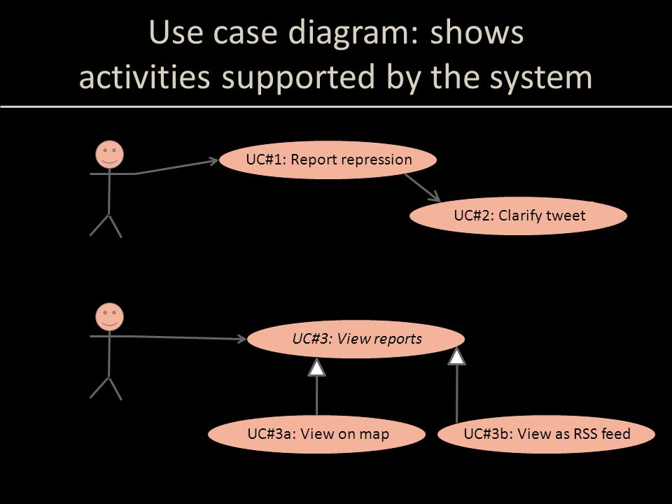 Use case diagram: shows activities supported by the system Repressed citizen UC#1: Report repressionUC#2: Clarify tweet Concerned public UC#3: View re