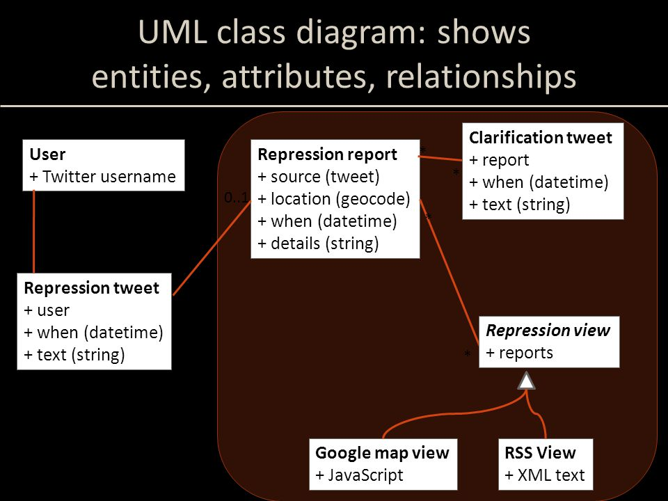 UML class diagram: shows entities, attributes, relationships User + Twitter username Repression report + source (tweet) + location (geocode) + when (datetime) + details (string) * * Repression view + reports * Google map view + JavaScript RSS View + XML text Repression tweet + user + when (datetime) + text (string) 1 * 0..1 1 System boundary Clarification tweet + report + when (datetime) + text (string) *