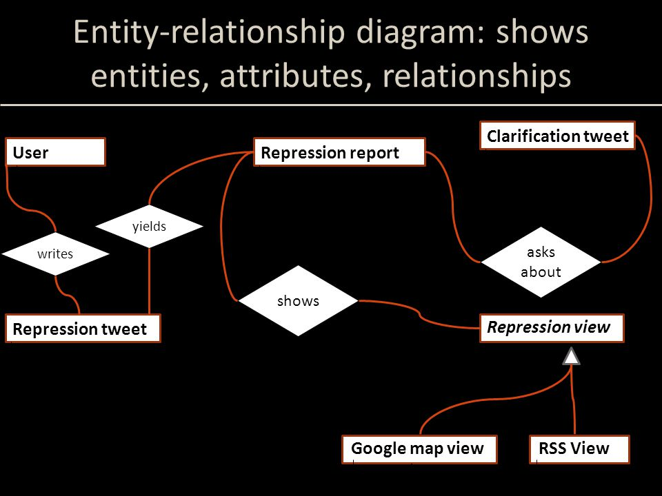 Entity-relationship diagram: shows entities, attributes, relationships User Twitter username Repression report source (tweet) location (geocode) when (datetime) details (string) Clarification tweet report when (datetime) text (string) Repression view reports 1 0..1 r s p q Google map view JavaScript RSS View XML text yields shows asks about Repression tweet user when (datetime) text (string) writes 1 n