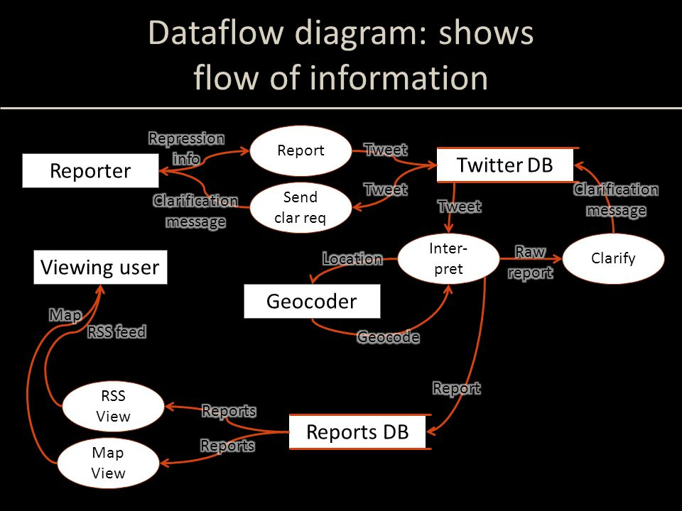 Dataflow diagram: shows flow of information Reporter Viewing user Report Twitter DB Send clar req Reports DB Inter- pret Clarify Geocoder RSS View Map