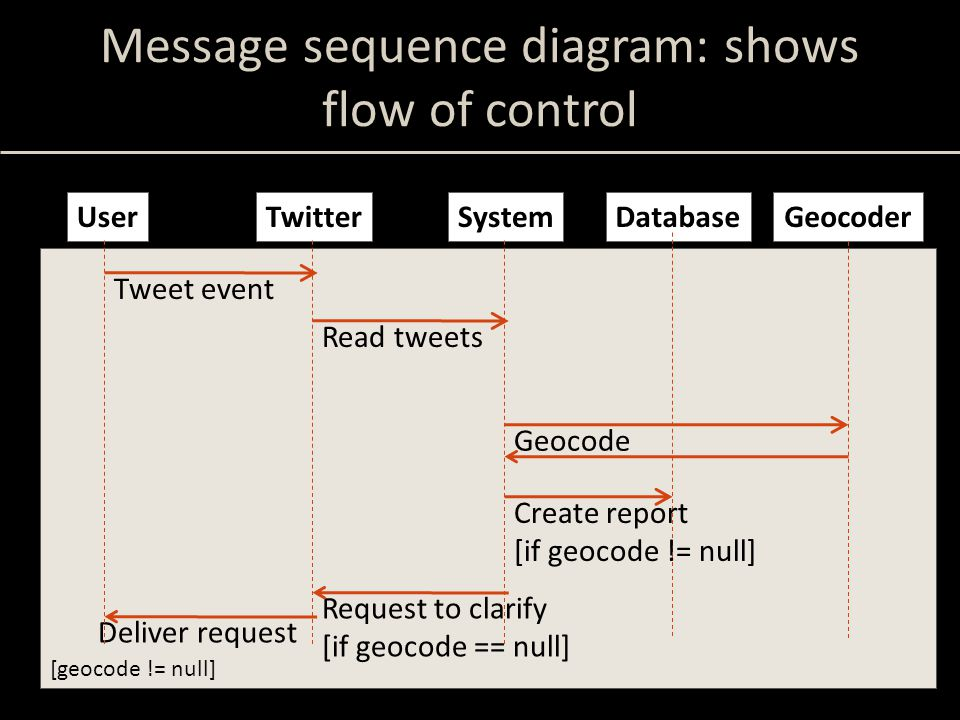 [geocode != null] Message sequence diagram: shows flow of control UserTwitterSystemDatabase Tweet event Read tweets Request to clarify [if geocode == null] Deliver request Geocoder Geocode Create report [if geocode != null]