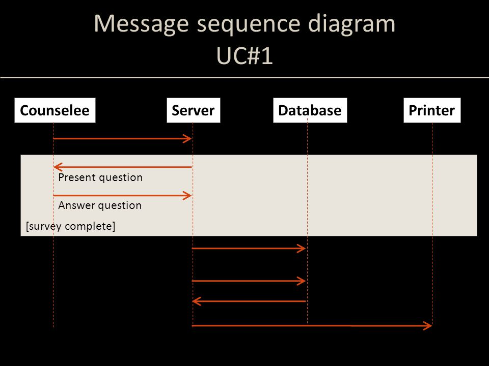 Message sequence diagram UC#1 [survey complete] CounseleeServerDatabase Log in Printer Present question Answer question Record answers Get report data Send report to printer