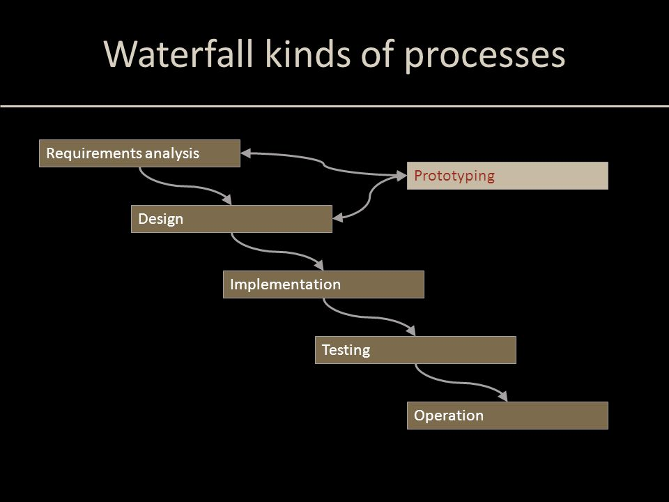 Waterfall kinds of processes Requirements analysis Design Implementation Operation Testing Prototyping