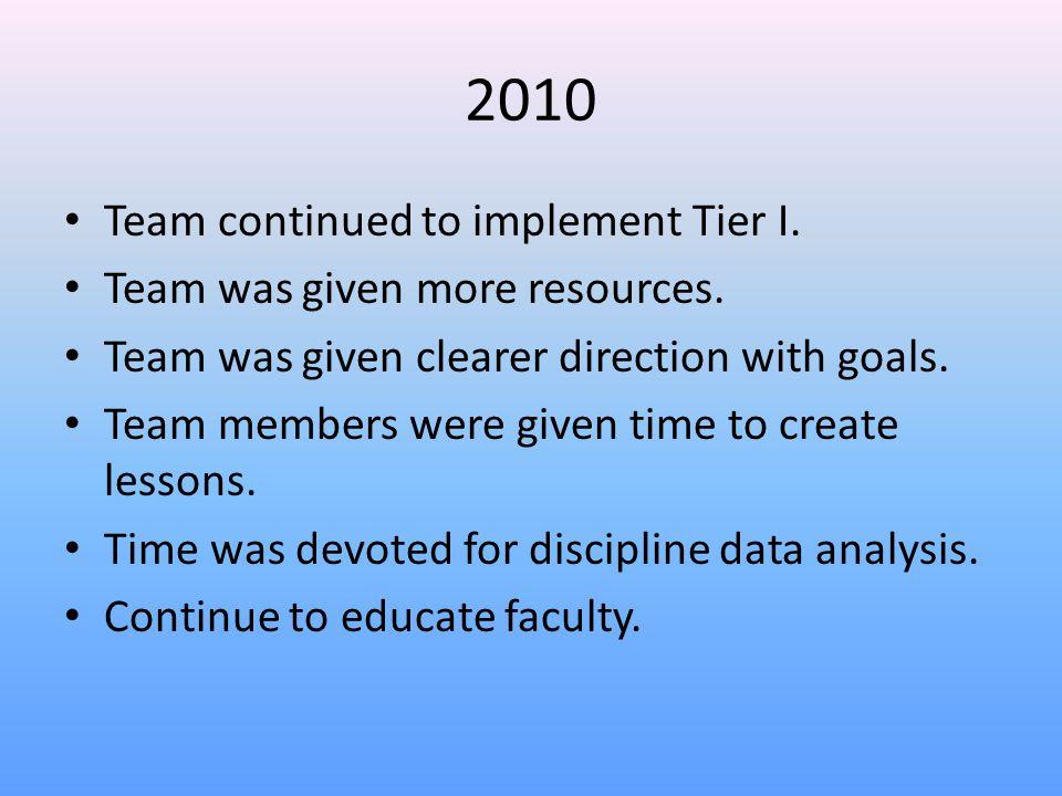 2011 Began working on Tier II interventions.