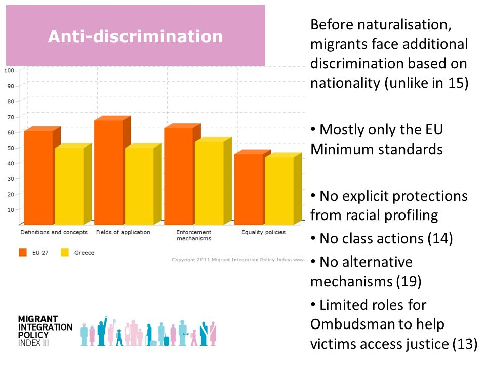 Anti-discrimination Before naturalisation, migrants face additional discrimination based on nationality (unlike in 15) Mostly only the EU Minimum standards No explicit protections from racial profiling No class actions (14) No alternative mechanisms (19) Limited roles for Ombudsman to help victims access justice (13)
