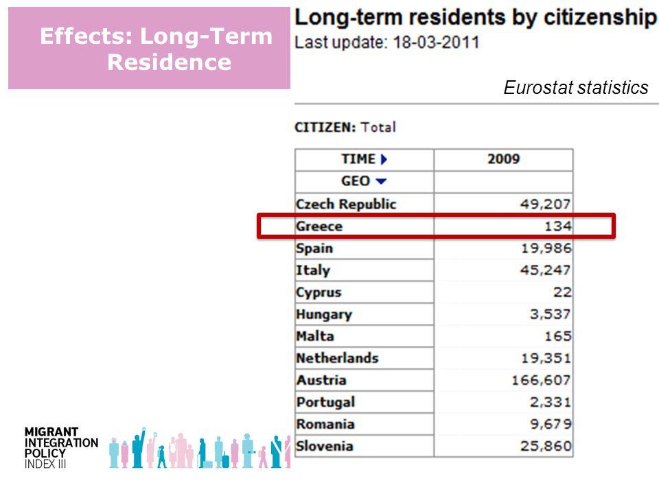 Effects: Long-Term Residence Eurostat statistics