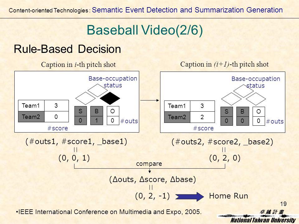 卓 越 計 畫卓 越 計 畫 National Taiwan University 19 Rule-Based Decision 3 0 Team1 Team2 SBO 010 Base-occupation status #outs #score 3 2 Team1 Team2 SBO 000 Base-occupation status #outs #score Caption in i-th pitch shot Caption in (i+1)-th pitch shot (#outs1, #score1, _base1) (#outs2, #score2, _base2) (0, 0, 1)(0, 2, 0) (0, 2, -1) compare (∆outs, ∆score, ∆base) Home Run Content-oriented Technologies : Semantic Event Detection and Summarization Generation Baseball Video(2/6) IEEE International Conference on Multimedia and Expo, 2005.