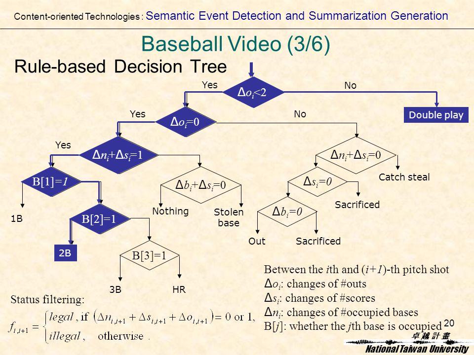 卓 越 計 畫卓 越 計 畫 National Taiwan University 20 Rule-based Decision Tree Yes 1B B[3]=1 3BHR Δ b i + Δ s i =0 Nothing Stolen base Δ n i + Δ s i =0 Δ s i =0 Δ b i =0 Out Sacrificed Catch steal Double play No Δ o i <2 Δ o i =0 Δ n i + Δ s i =1 B[1]=1 B[2]=1 2B Status filtering: Yes Between the ith and (i+1)-th pitch shot Δ o i : changes of #outs Δ s i : changes of #scores Δ n i : changes of #occupied bases B[j]: whether the jth base is occupied No Δ o i <2 Double play Δ o i <2 Δ o i =0 Δ n i + Δ s i =1 B[1]=1 B[2]=1 2B Content-oriented Technologies : Semantic Event Detection and Summarization Generation Baseball Video (3/6)