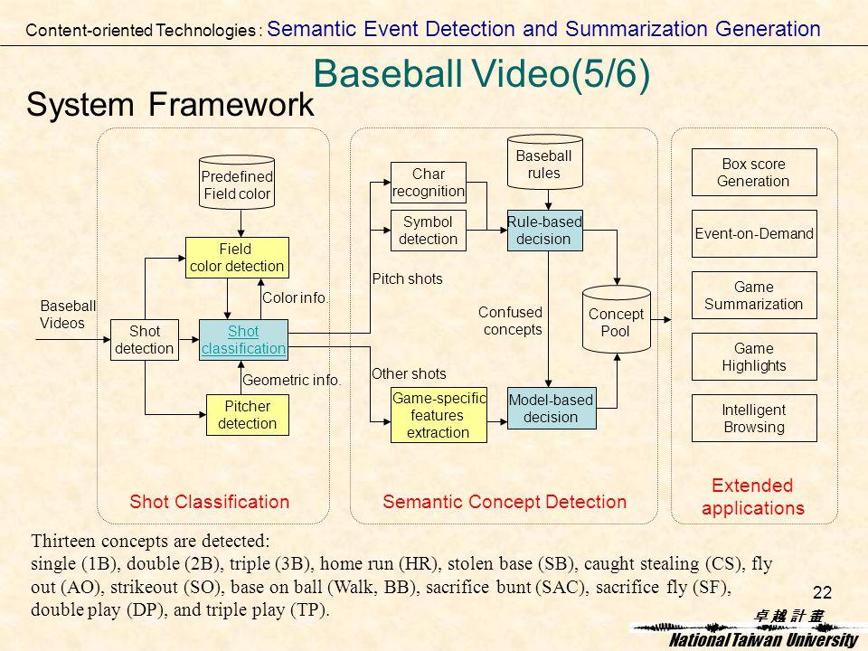 卓 越 計 畫卓 越 計 畫 National Taiwan University 22 System Framework Baseball Videos Extended applications Box score Generation Game Summarization Game Highlights Event-on-Demand Intelligent Browsing Thirteen concepts are detected: single (1B), double (2B), triple (3B), home run (HR), stolen base (SB), caught stealing (CS), fly out (AO), strikeout (SO), base on ball (Walk, BB), sacrifice bunt (SAC), sacrifice fly (SF), double play (DP), and triple play (TP).