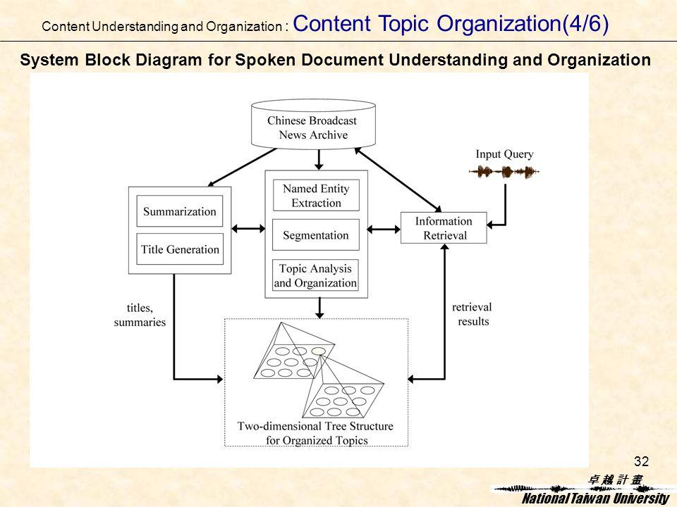 卓 越 計 畫卓 越 計 畫 National Taiwan University 32 System Block Diagram for Spoken Document Understanding and Organization Content Understanding and Organization : Content Topic Organization(4/6)