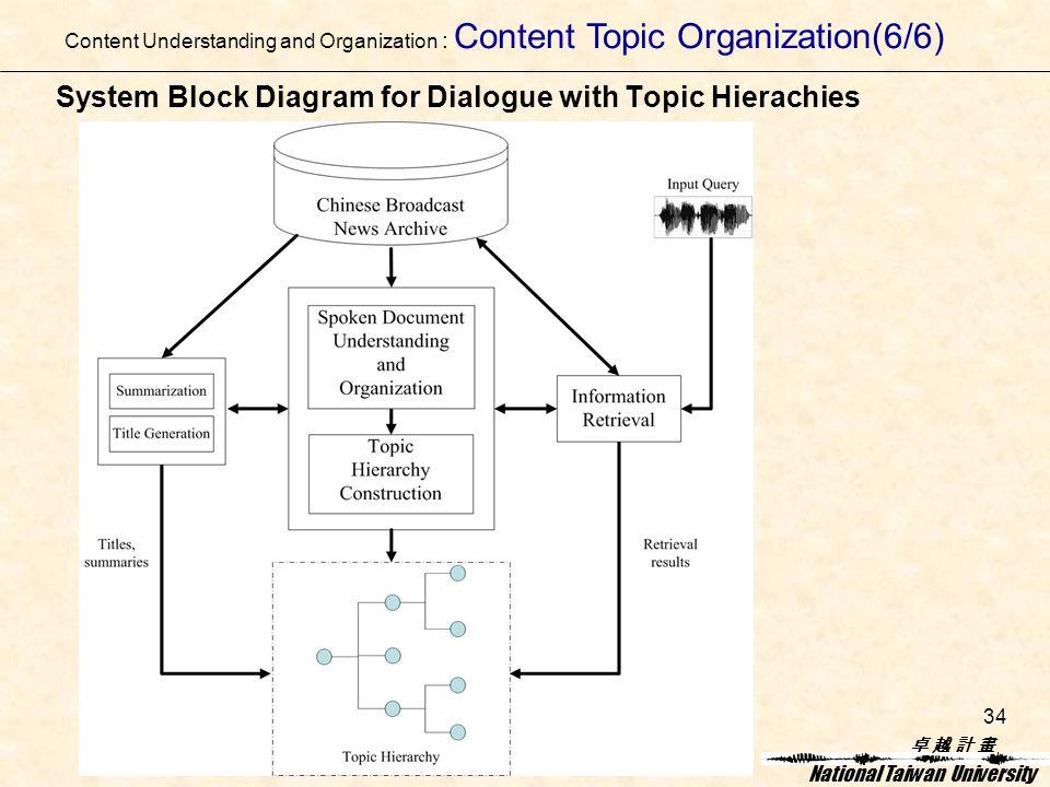 卓 越 計 畫卓 越 計 畫 National Taiwan University 34 System Block Diagram for Dialogue with Topic Hierachies Content Understanding and Organization : Content Topic Organization(6/6)
