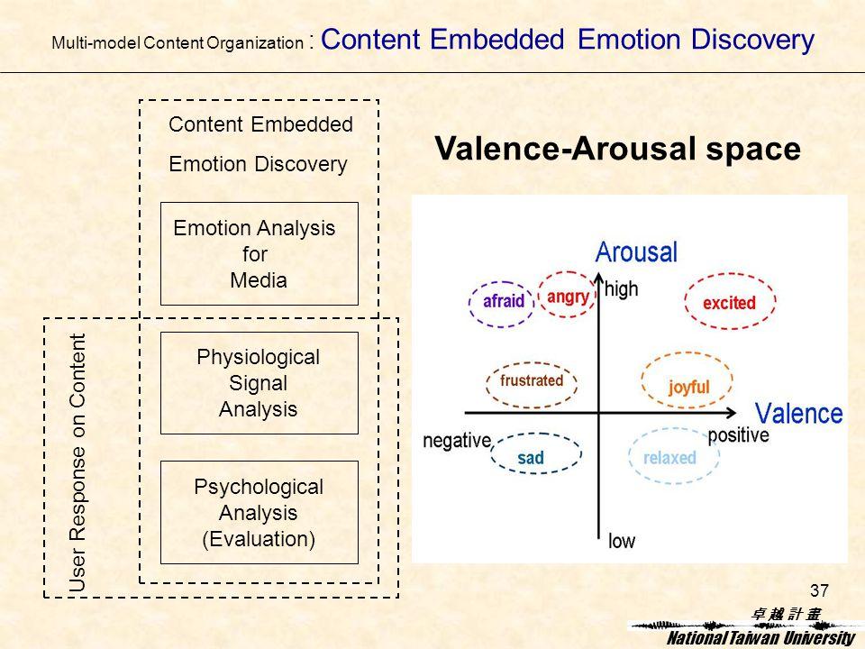 卓 越 計 畫卓 越 計 畫 National Taiwan University 37 Multi-model Content Organization : Content Embedded Emotion Discovery Emotion Analysis for Media Physiological Signal Analysis Psychological Analysis (Evaluation) Content Embedded Emotion Discovery User Response on Content Valence-Arousal space