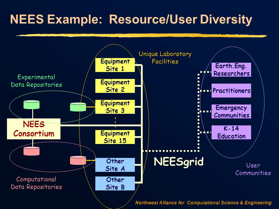 Northwest Alliance for Computational Science & Engineering NEES Example: Resource/User Diversity NEES Consortium Experimental Data Repositories Computational Data Repositories Unique Laboratory Facilities Equipment Site 1 Equipment Site 2 Equipment Site 3 Equipment Site 15...