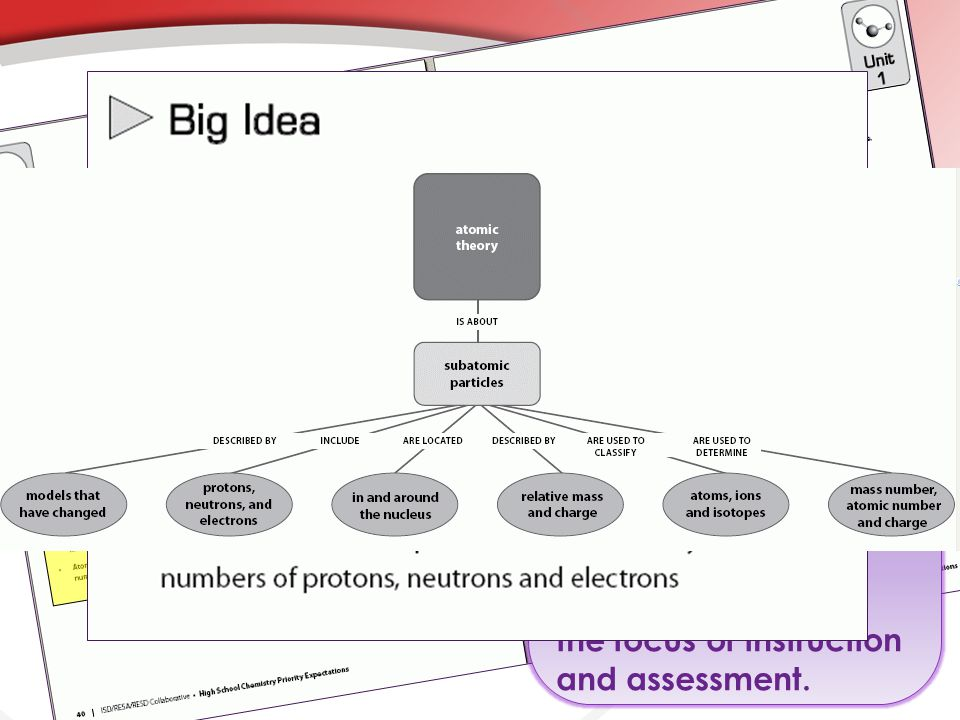 Big Idea and Core Concept: Describes central, big ideas and core concepts of the unit.