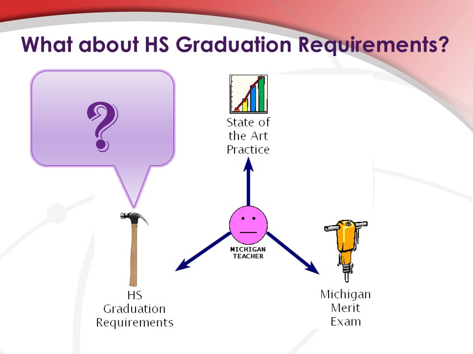 What about HS Graduation Requirements