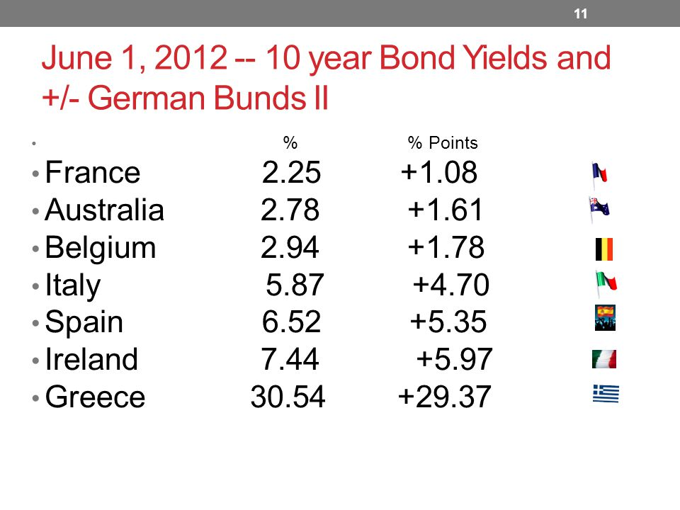 June 1, 2012 -- 10 year Bond Yields and +/- German Bunds II % % Points France 2.25 +1.08 Australia 2.78 +1.61 Belgium 2.94 +1.78 Italy 5.87 +4.70 Spain 6.52 +5.35 Ireland 7.44 +5.97 Greece 30.54 +29.37 11
