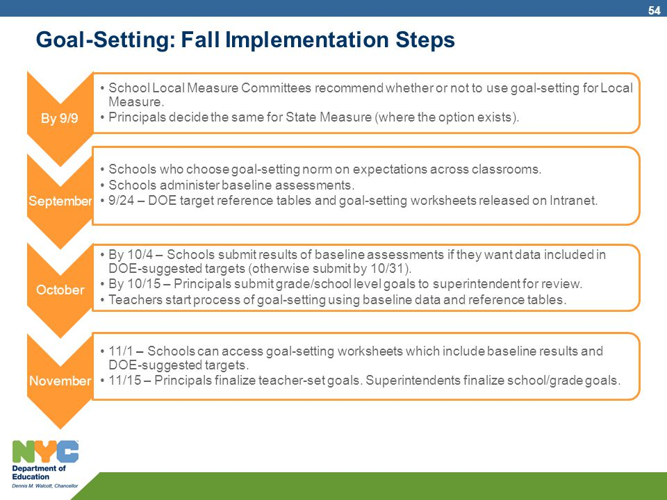 Goal-Setting: Fall Implementation Steps By 9/9 School Local Measure Committees recommend whether or not to use goal-setting for Local Measure. Princip