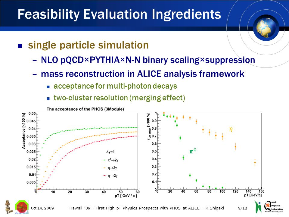 single particle simulation –NLO pQCD×PYTHIA×N-N binary scaling×suppression –mass reconstruction in ALICE analysis framework acceptance for multi-photon decays two-cluster resolution (merging effect) photon identification 1 M central Pb+Pb HIJING at 3.9 TeV –locally generated at Hiroshima hybrid approach –multiplicity effects in next steps embedding study by combining the two Feasibility Evaluation Ingredients 00  Oct.14, 20099/12 Hawaii '09 – First High pT Physics Prospects with PHOS at ALICE – K.Shigaki