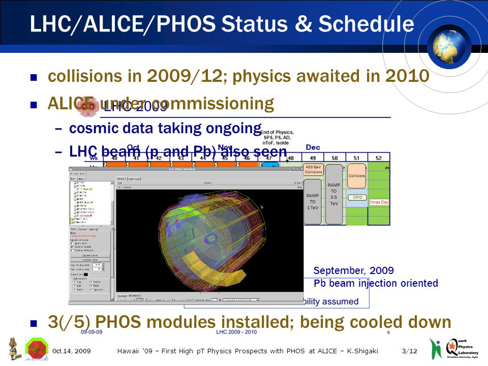collisions in 2009/12; physics awaited in 2010 ALICE under commissioning –cosmic data taking ongoing –LHC beam (p and Pb) also seen 3(/5) PHOS modules installed; being cooled down LHC/ALICE/PHOS Status & Schedule 3/12Oct.14, 2009 Hawaii '09 – First High pT Physics Prospects with PHOS at ALICE – K.Shigaki September, 2009 Pb beam injection oriented