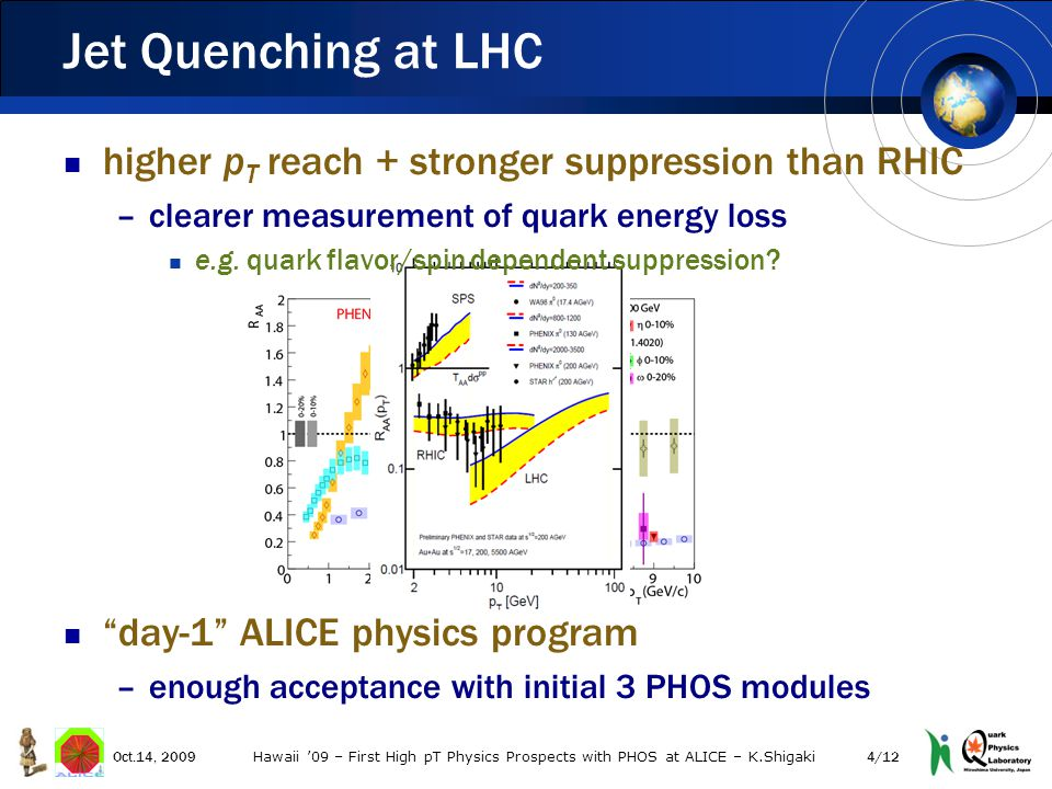 Jet Quenching at LHC Oct.14, 20094/12 Hawaii '09 – First High pT Physics Prospects with PHOS at ALICE – K.Shigaki higher p T reach + stronger suppression than RHIC –clearer measurement of quark energy loss e.g.