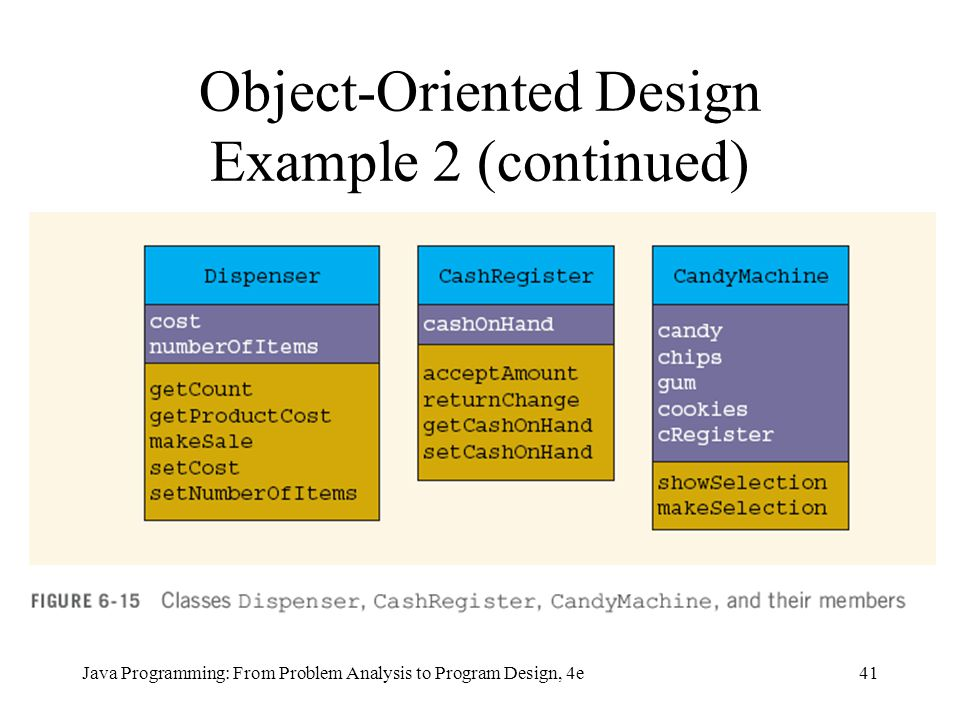 41Java Programming: From Problem Analysis to Program Design, 4e Object-Oriented Design Example 2 (continued)