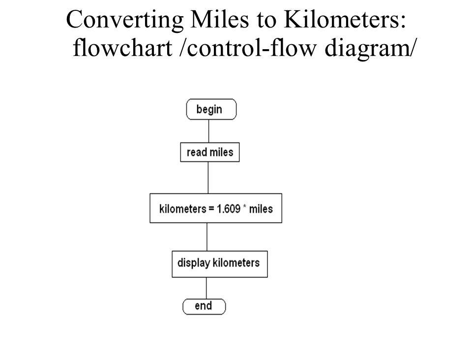Converting Miles to Kilometers: flowchart /control-flow diagram/