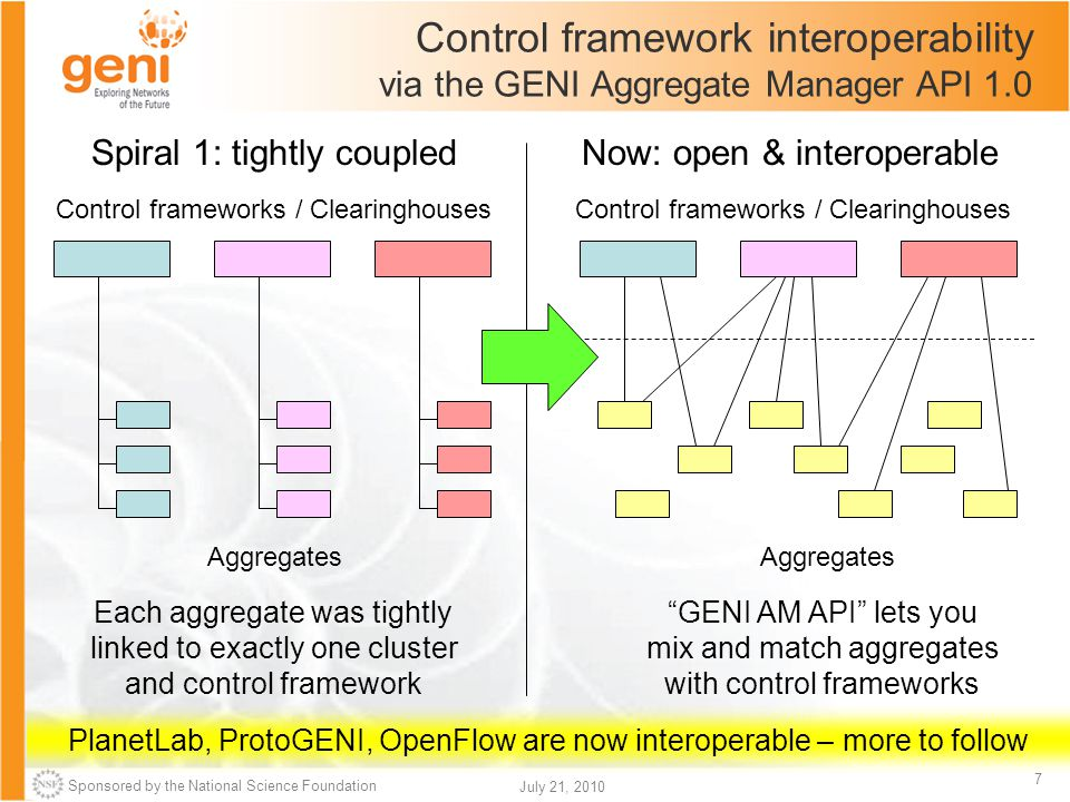 Sponsored by the National Science Foundation 7 July 21, 2010 Control framework interoperability via the GENI Aggregate Manager API 1.0 Spiral 1: tight