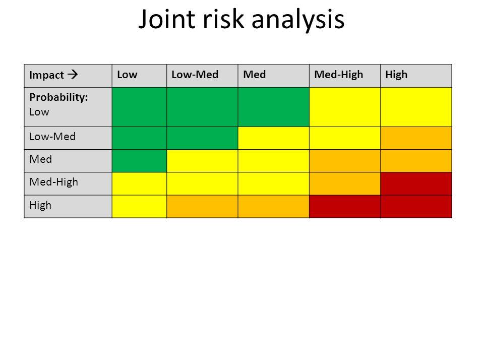 Joint risk analysis Impact  LowLow-MedMedMed-HighHigh Probability: Low Low-Med Med Med-High High