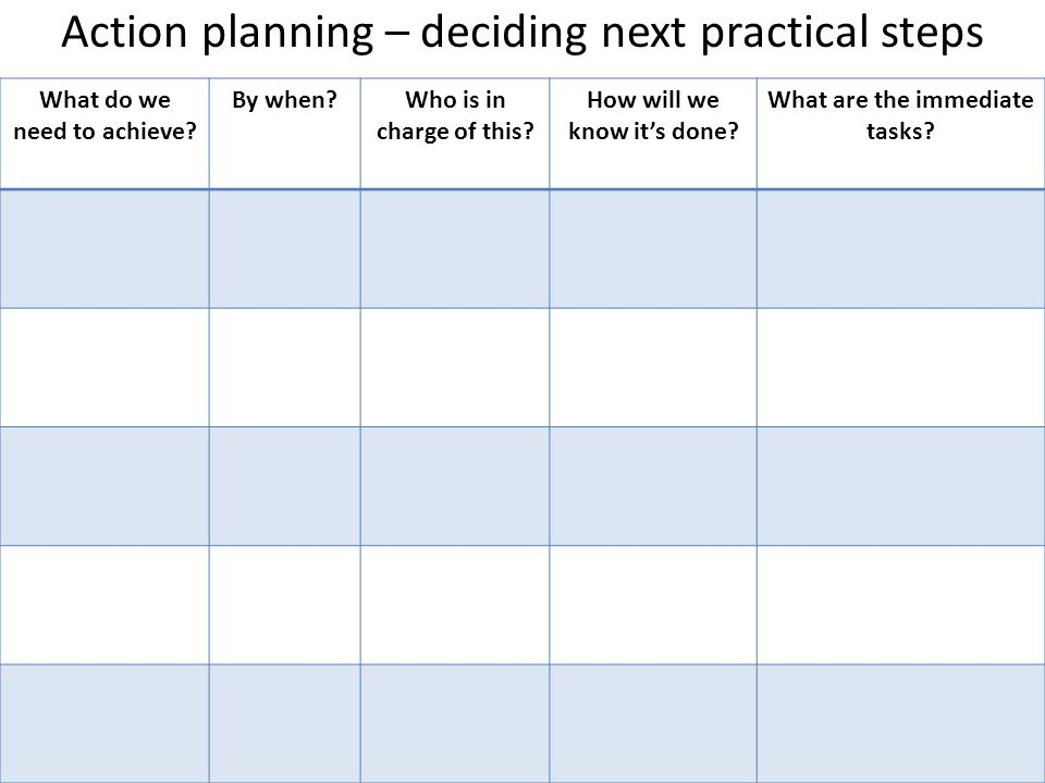 Action planning – deciding next practical steps What do we need to achieve? By when?Who is in charge of this? How will we know it's done? What are the