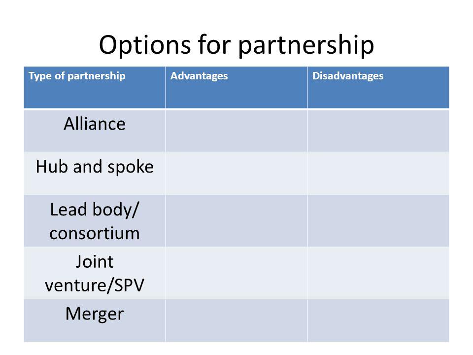 Options for partnership Type of partnershipAdvantagesDisadvantages Alliance Hub and spoke Lead body/ consortium Joint venture/SPV Merger