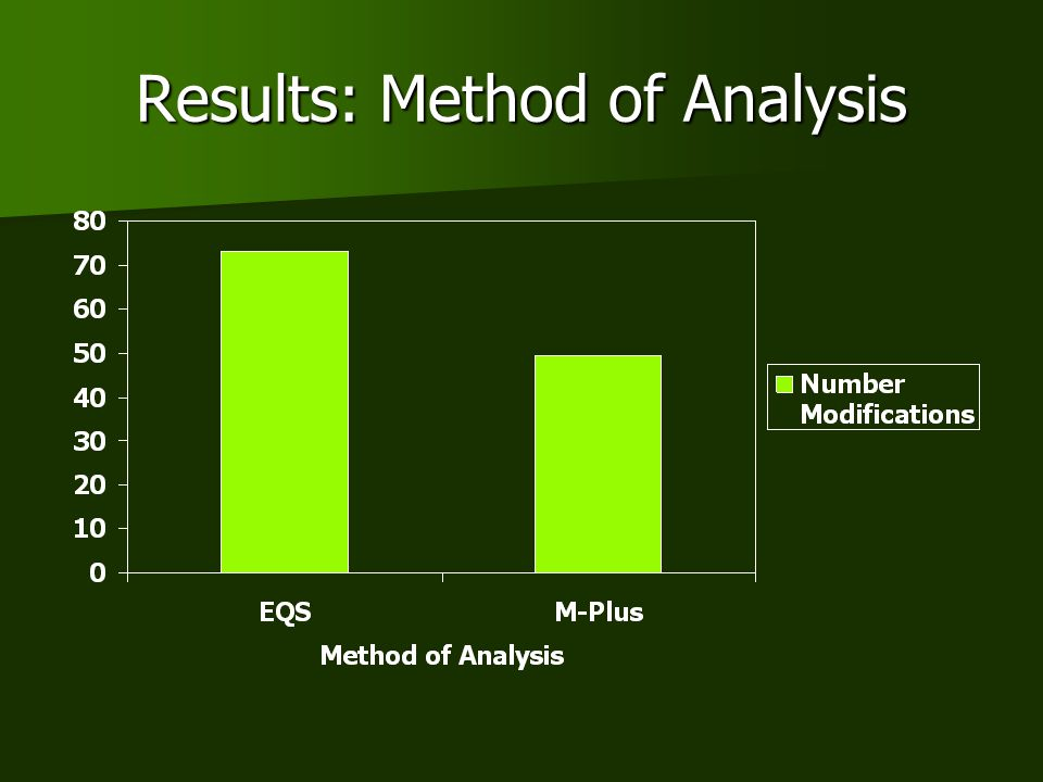 Results: Method of Analysis