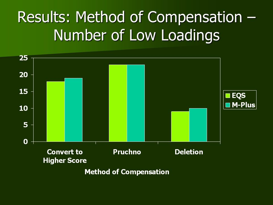 Results: Method of Compensation – Number of Low Loadings