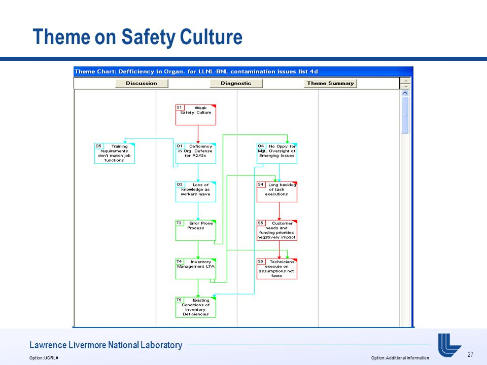 27 Option:UCRL#Option:Additional Information Lawrence Livermore National Laboratory Theme on Safety Culture