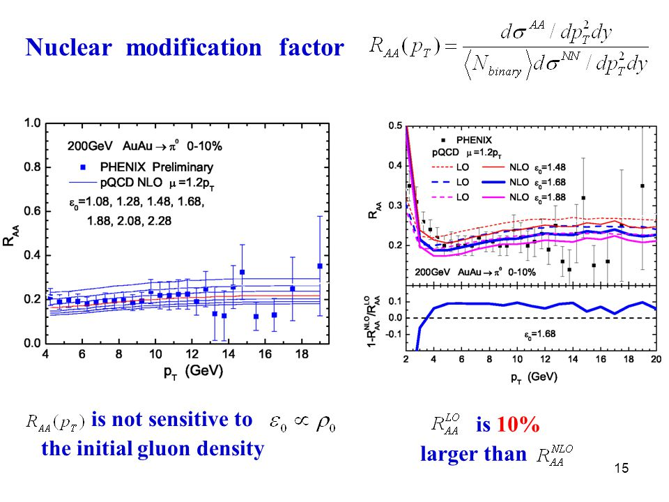 15 Nuclear modification factor is 10% larger than is not sensitive to the initial gluon density