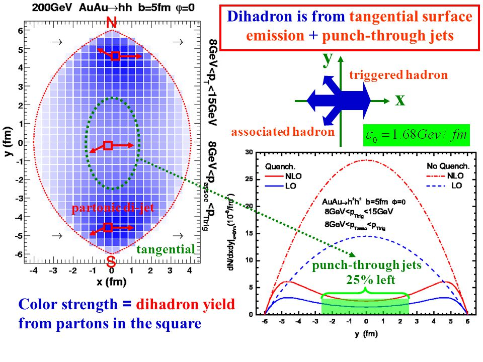 27 partonic di-jet N S tangential y x triggered hadron associated hadron Color strength = dihadron yield from partons in the square Dihadron is from tangential surface emission + punch-through jets punch-through jets 25% left