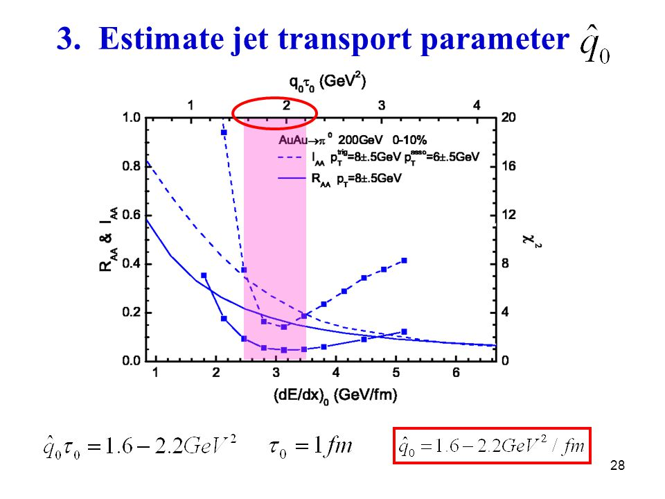 28 3. Estimate jet transport parameter