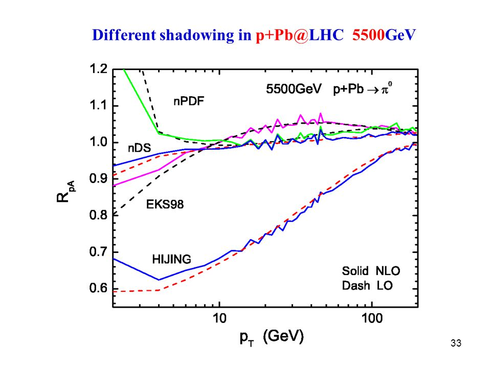 33 Different shadowing in p+Pb@LHC 5500GeV
