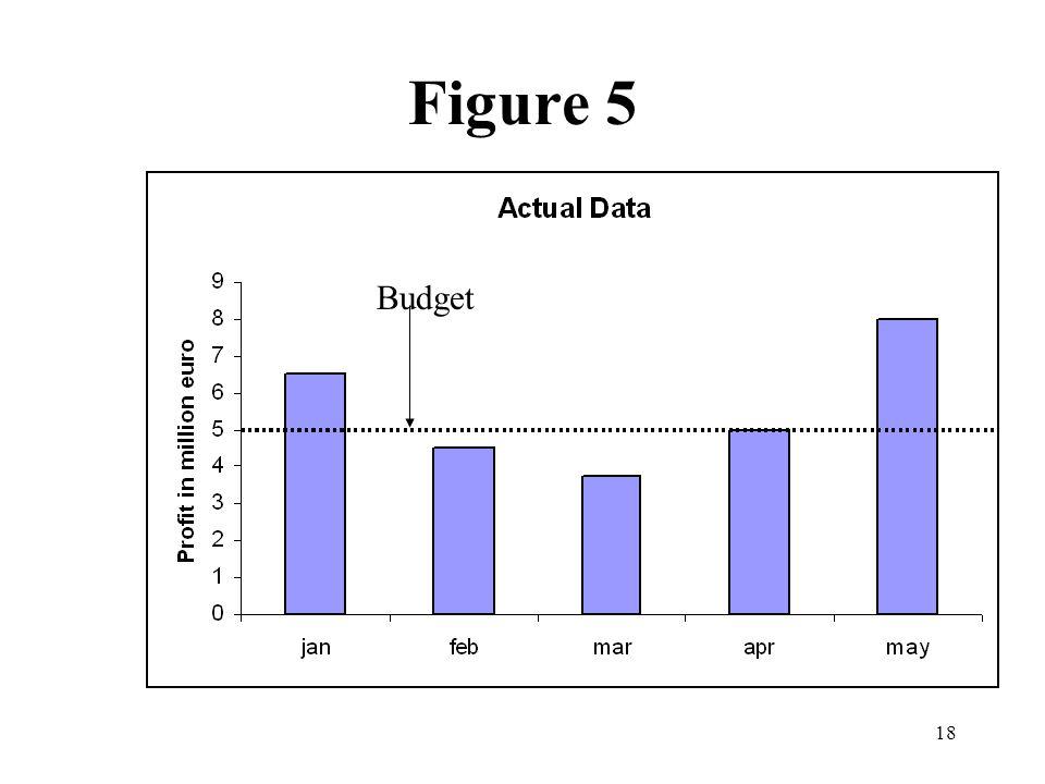 18 Figure 5 Budget