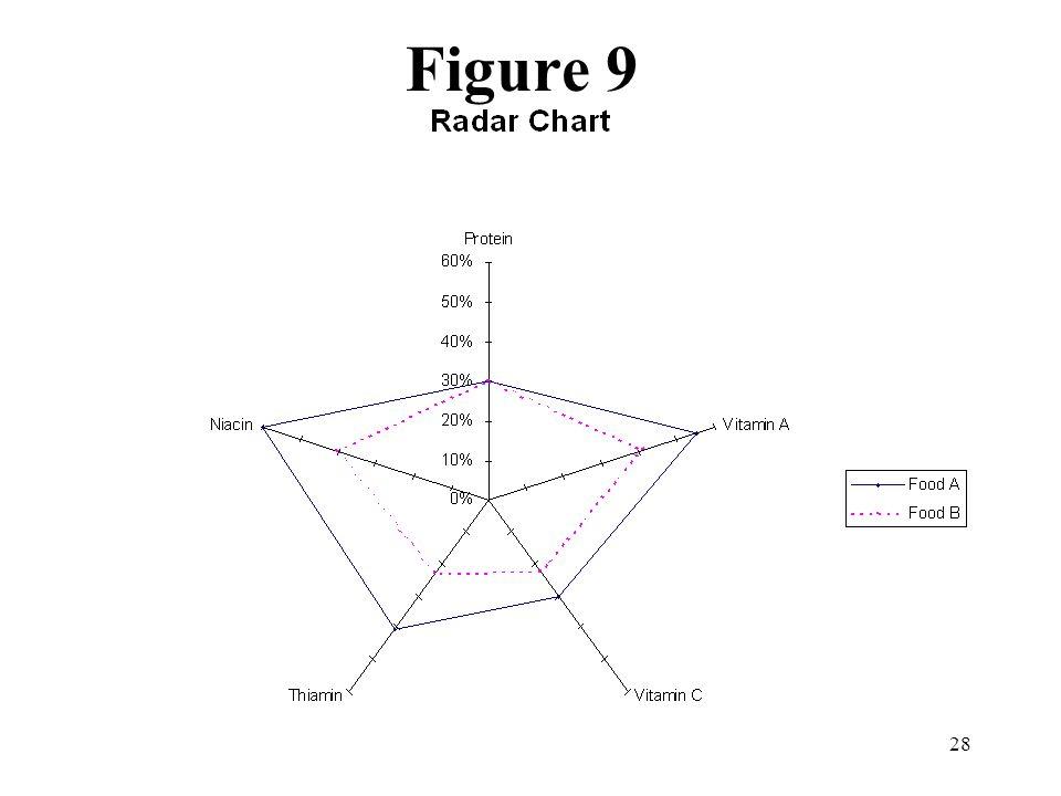 28 Figure 9