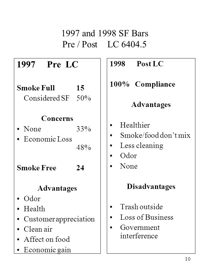 10 1997 and 1998 SF Bars Pre / Post LC 6404.5 1997 Pre LC Smoke Full 15 Considered SF 50% Concerns None 33% Economic Loss 48% Smoke Free 24 Advantages Odor Health Customer appreciation Clean air Affect on food Economic gain 1998 Post LC 100% Compliance Advantages Healthier Smoke/food don't mix Less cleaning Odor None Disadvantages Trash outside Loss of Business Government interference