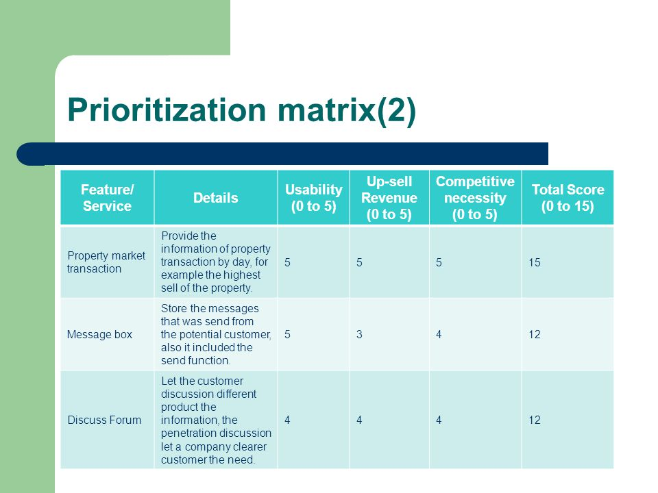 Prioritization matrix(2) Feature/ Service Details Usability (0 to 5) Up-sell Revenue (0 to 5) Competitive necessity (0 to 5) Total Score (0 to 15) Property market transaction Provide the information of property transaction by day, for example the highest sell of the property.