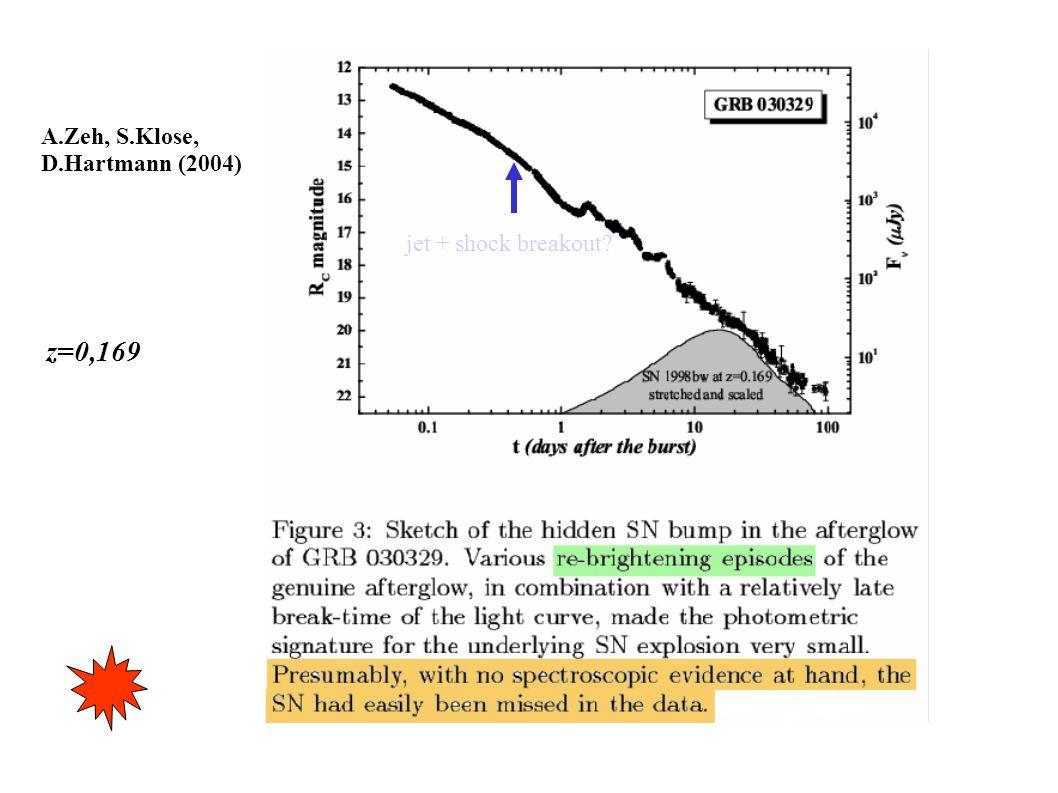 A.Zeh, S.Klose, D.Hartmann (2004) z=0,169 jet + shock breakout?